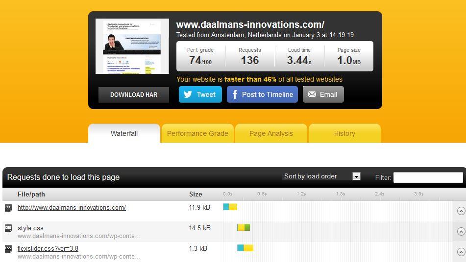 geschwindigkeit webseite testen